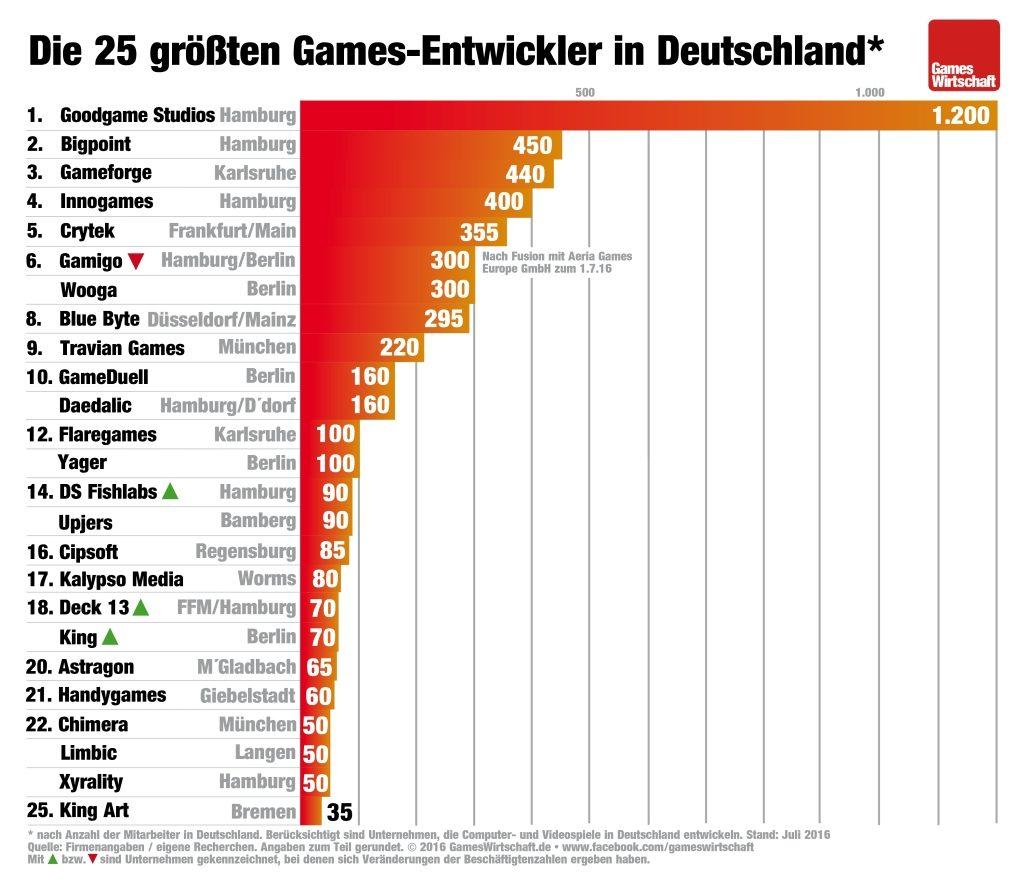 Deutsche Spielehersteller