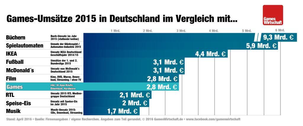 Games-Umsatz 2015 im Vergleich mit Buch und Film (Infografik: GamesWirtschaft.de)