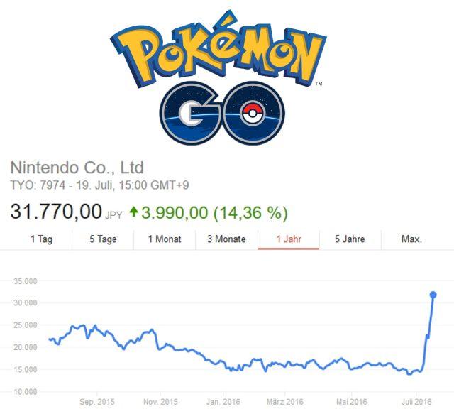 Der Nintendo-Aktienkurs profitiert vom Hype rund um die Augmented-Reality-App Pokémon Go.