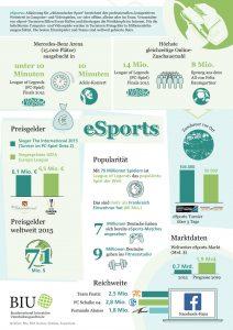 Atemberaubende Zahlen: Für Lobby-Verbände wie den BIU ist eSports eines der derzeit heißesten Themen.