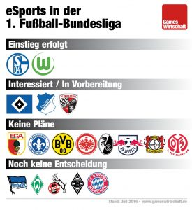 eSports in der Bundesliga: Nur Schalke und Wolfsburg treten bislang mit eigenen Teams an.