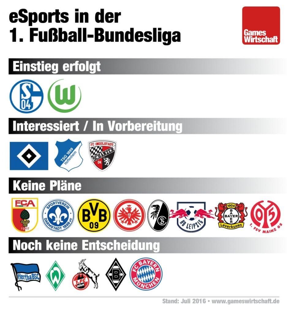 Esports in der fu ball bundesliga wer folgt schalke und for Bundesliga videos