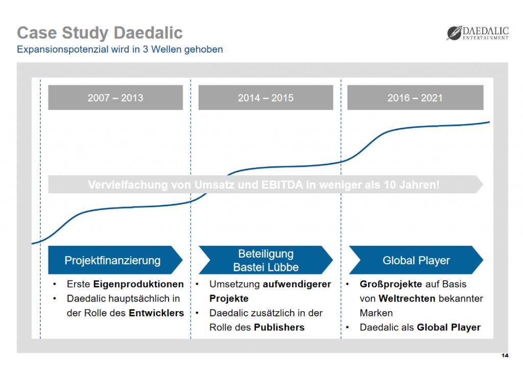 Vervielfachung von Umsatz und EBITDA in weniger als 10 Jahren: Die Unternehmenspräsentation zeigt, was Bastei Lübbe mit Daedalic vor hat.