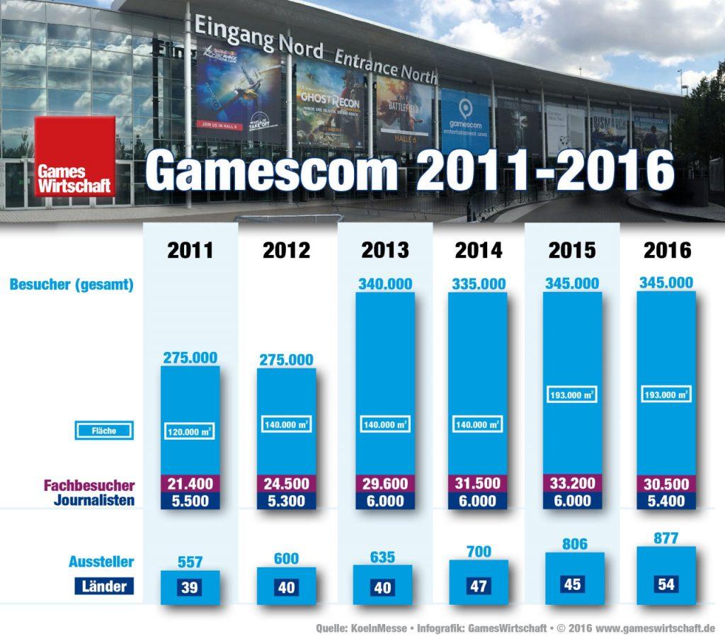 Stagnation auf hohem Niveau: Besucherzahlen und Fläche der Gamescom 2016 bleiben gegenüber 2015 konstant.