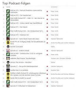 Gute Platzierungen in den iTunes-Charts helfen bei der Akquise neuer Podcast-Kunden.