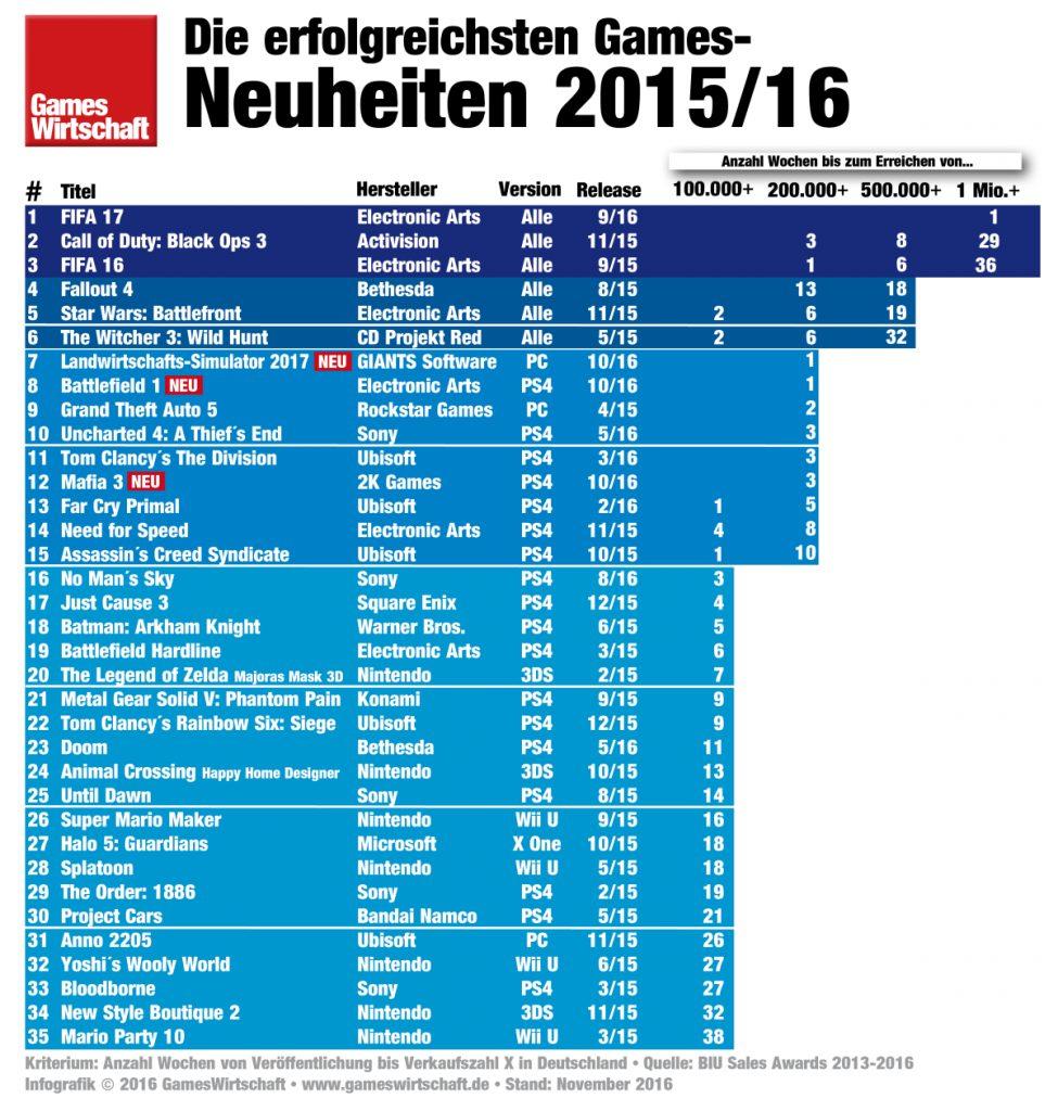 Die meistverkauften Computer- und Videospiele seit Anfang 2015.