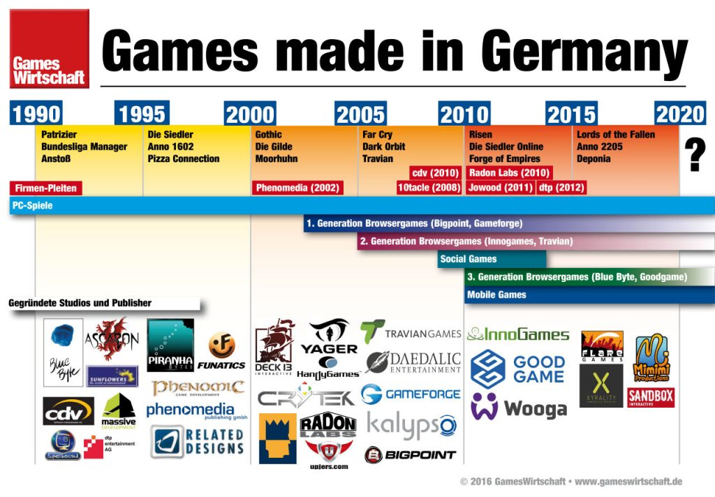 deutsche games