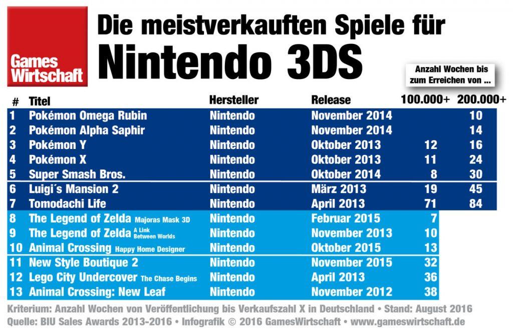 Der erfolgreichste Spielelieferant für den Nintendo 3DS ist ... Nintendo.