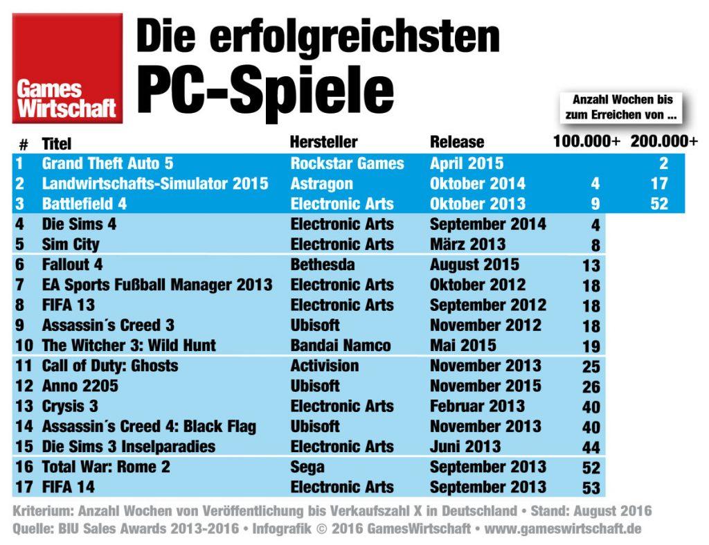 In der Liste der meistverkauften PC-Spiele belegt der Landwirtschafts-Simulator 2015 den zweiten Platz.