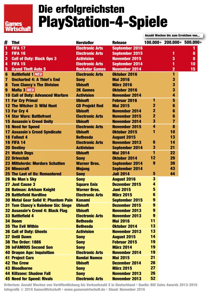FIFA, Call of Duty, GTA - dieses Triumvirat führt die Liste der meistverkauften PlayStation-4-Spiele an.