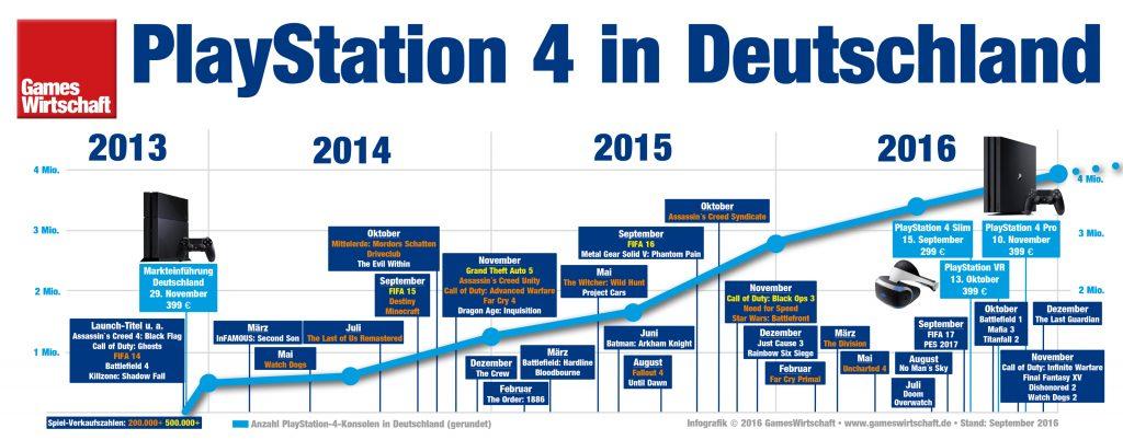 Im Überblick: Meilensteine und Spiele-Highlights rund um die PlayStation 4 seit Launch 2013.