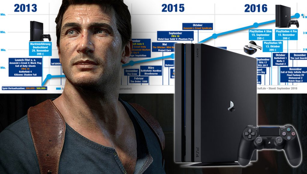 Uncharted 4, Slim, VR, Pro: Das PlayStation 4-Universum wächst.