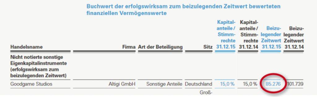 Rocket-Geschäftsbericht 2015: Die 15%ige Goodgame-Beteiligung wird mit 85 Millionen Euro ausgewiesen.