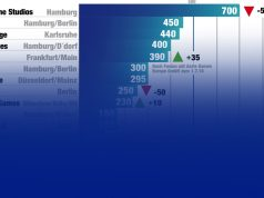 Die 25 mitarbeiterstärksten Spielehersteller in Deutschland.