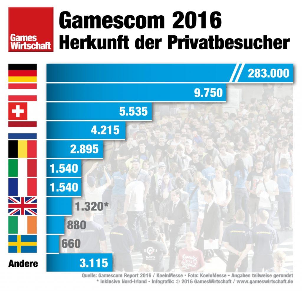 """Servus, Grüezi und Hallo: Österreicher und Schweizer stellen den höchsten """"Ausländeranteil"""" der Gamescom."""