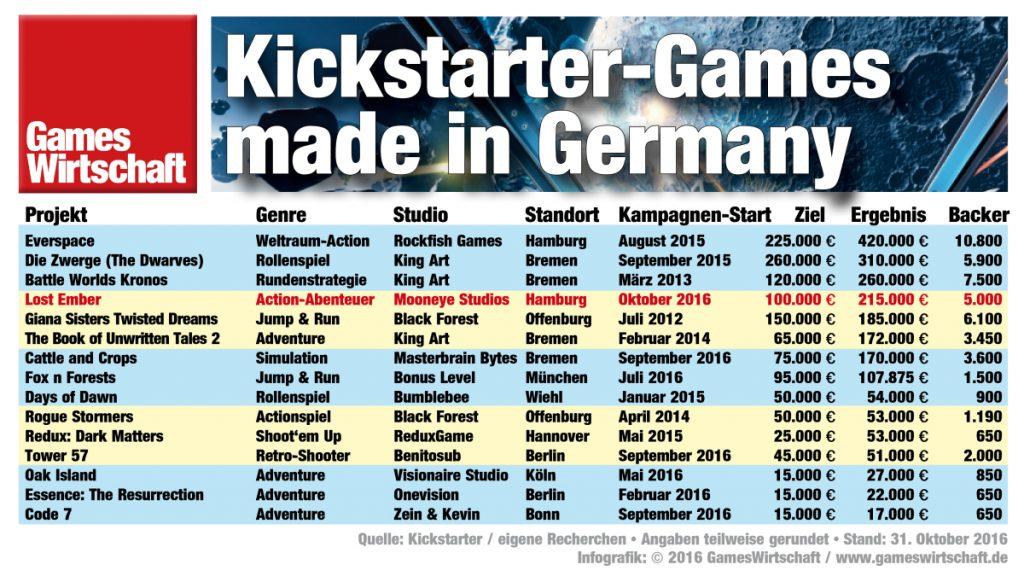 Erfolgreiche deutsche Games-Projekte bei Kickstarter (Stand: 31.10.2016)