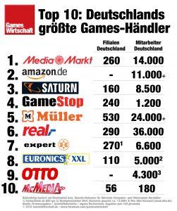 Die 10 wichtigsten Games-Händler in Deutschland.