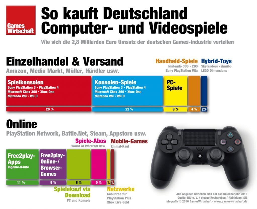 So verteilen sich 2,8 Milliarden Euro Umsatz auf die deutsche Games-Branche.