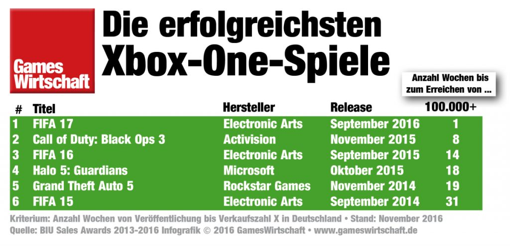 Sechs Xbox One-Spiele haben in Deutschland die Marke von 100.000 Stück übersprungen.