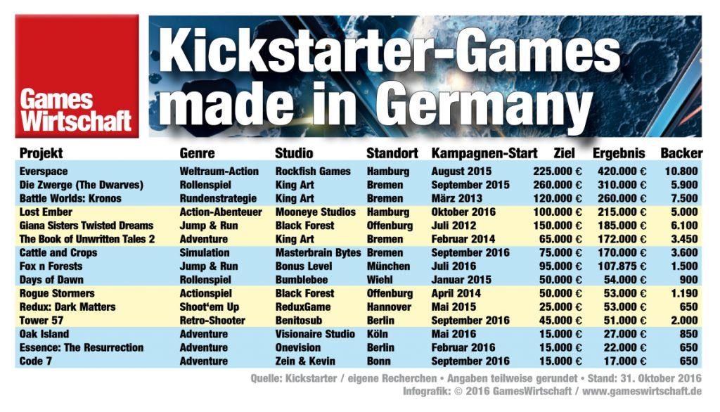 Die 15 erfolgreichsten Games-Kickstarter-Projekte aus Deutschland (Stand: Oktober 2016)