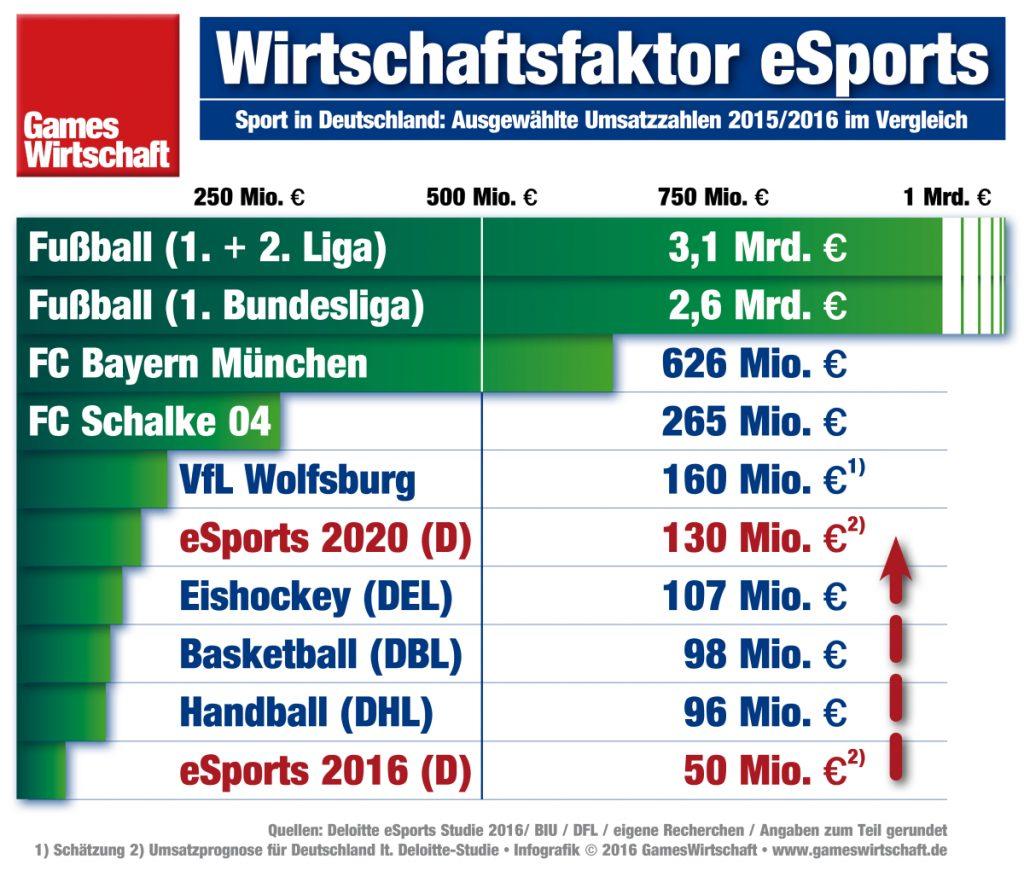Die eSports Studie 2016 geht von einem Umsatzsprung auf 130 Mio. Euro im Jahr 2020 aus.