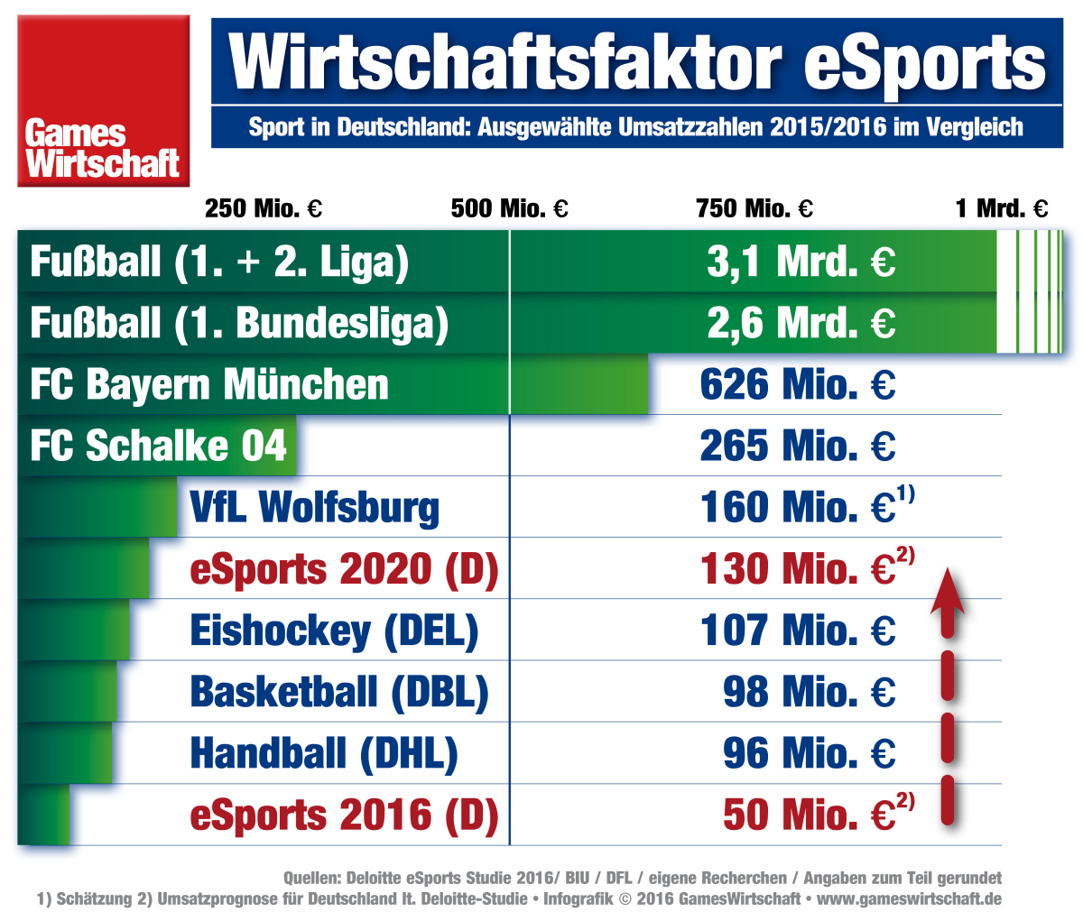 Esports Preisgelder