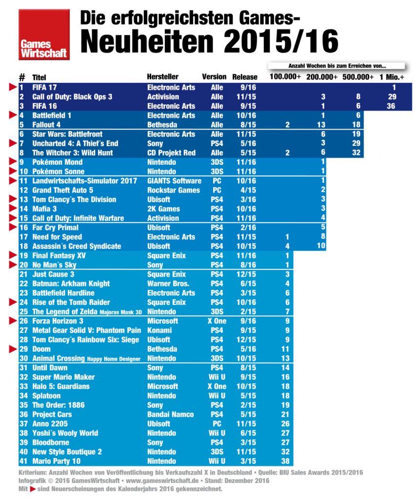 Die meistverkauften Computer- und Videospiele 2016 in Deutschland.