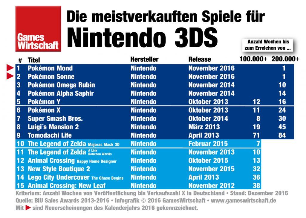 Die meistverkauften Nintendo-3DS-Spiele 2016 in Deutschland.