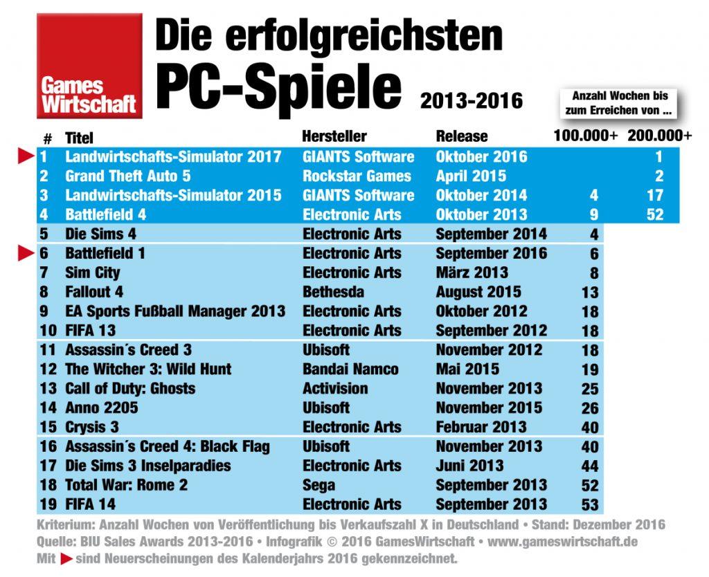 Die meistverkauften PC-Spiele 2016 in Deutschland.