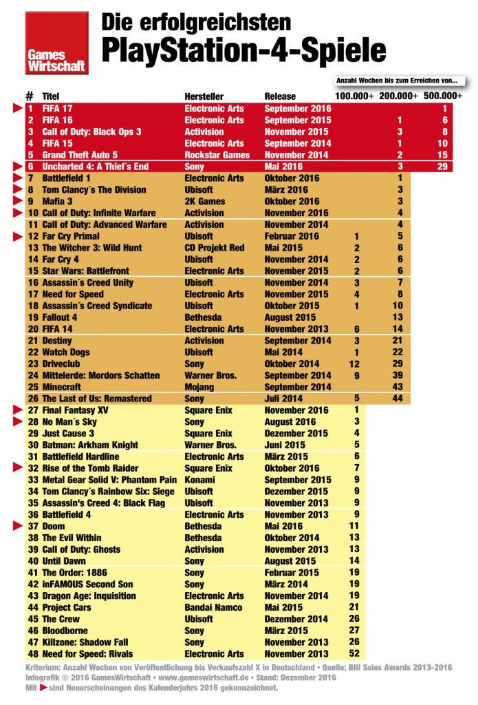 Die meistverkauften PlayStation 4-Spiele 2016