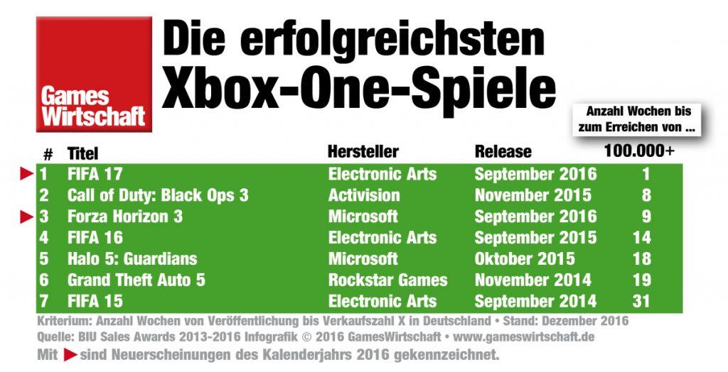 Die meistverkauften Xbox-One-Spiele 2016 in Deutschland.