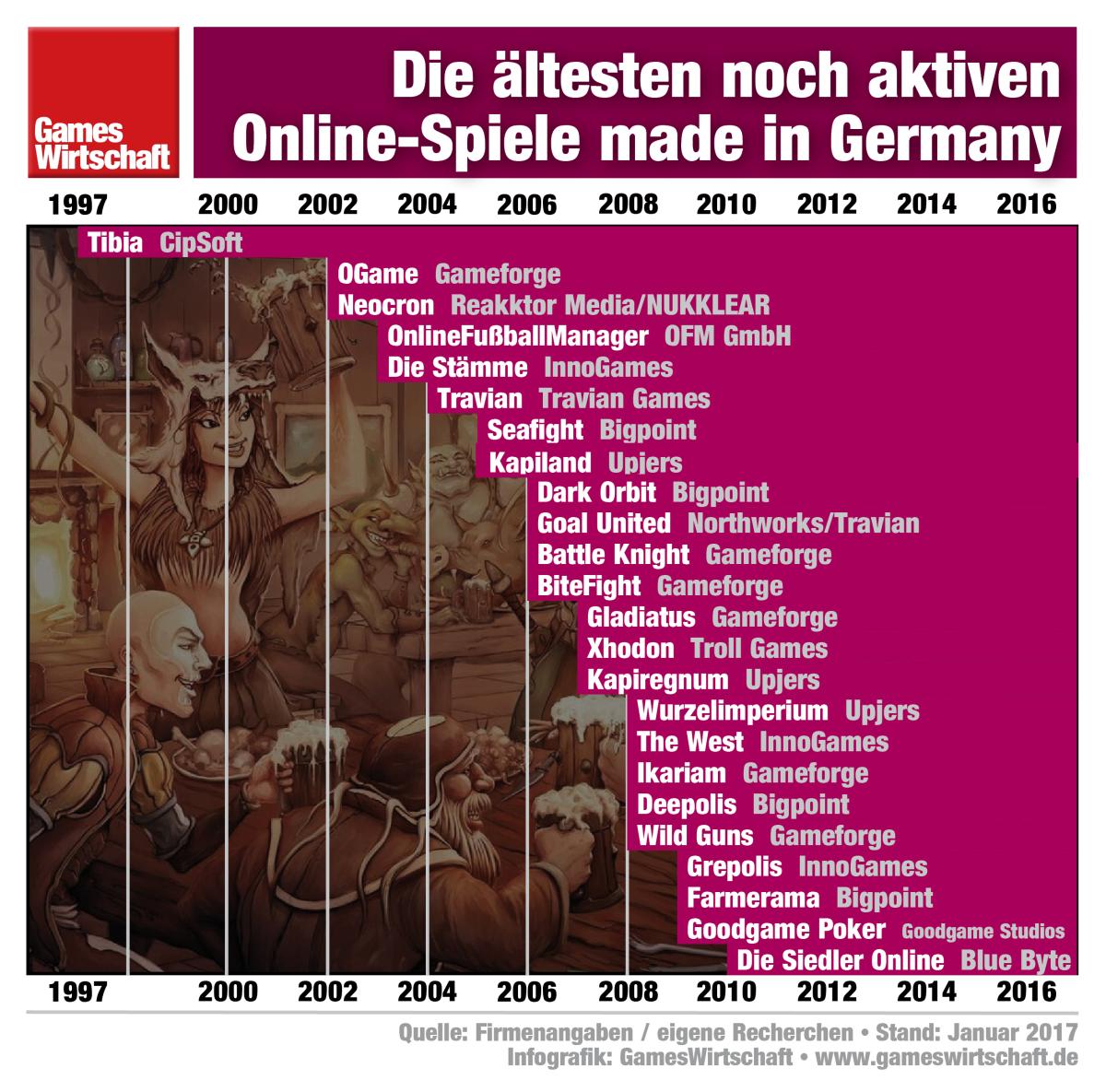 Alive and kicking: Tibia ist das älteste der noch aktiven Online-Spiele aus Deutschland.