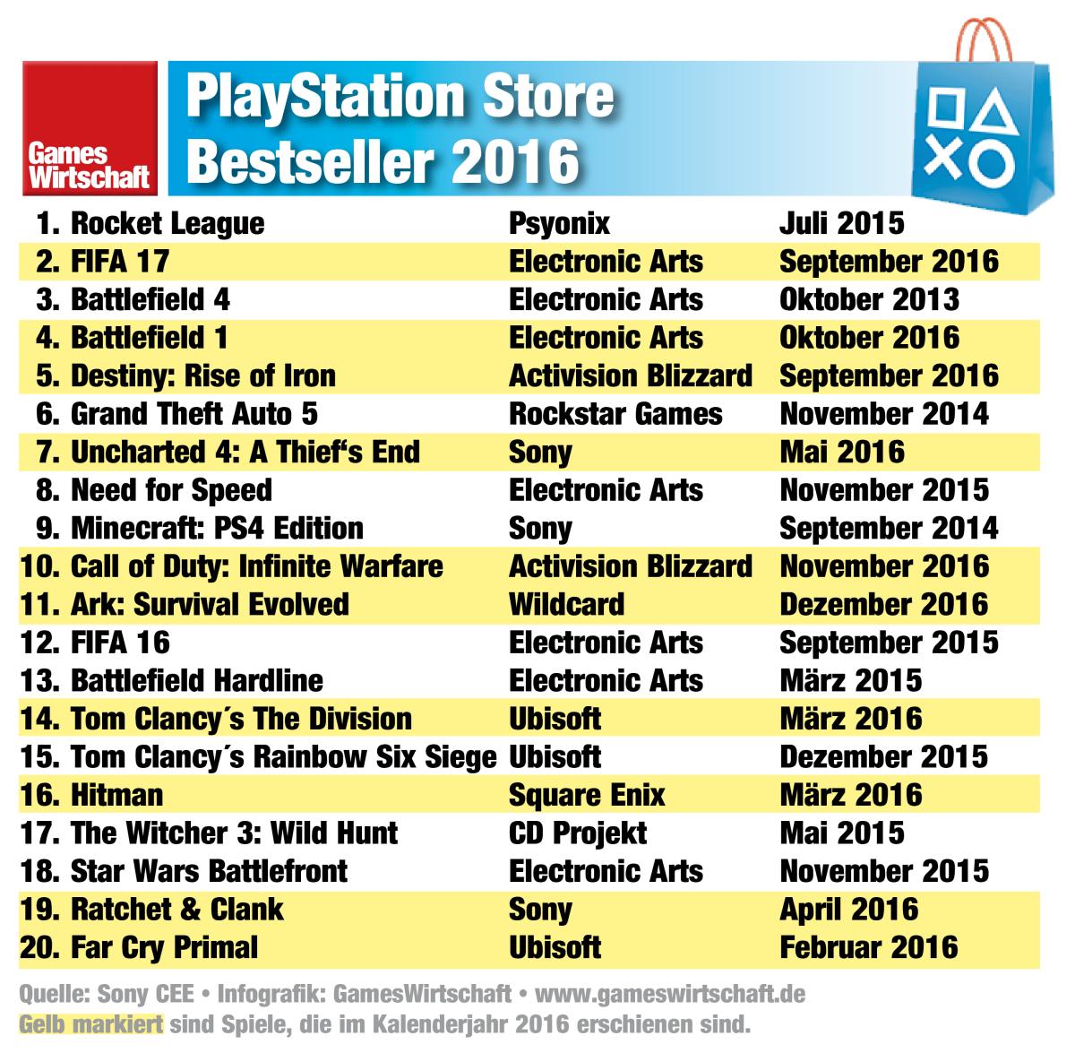 Die 20 meistverkauften Spiele 2016 im PlayStation Store.