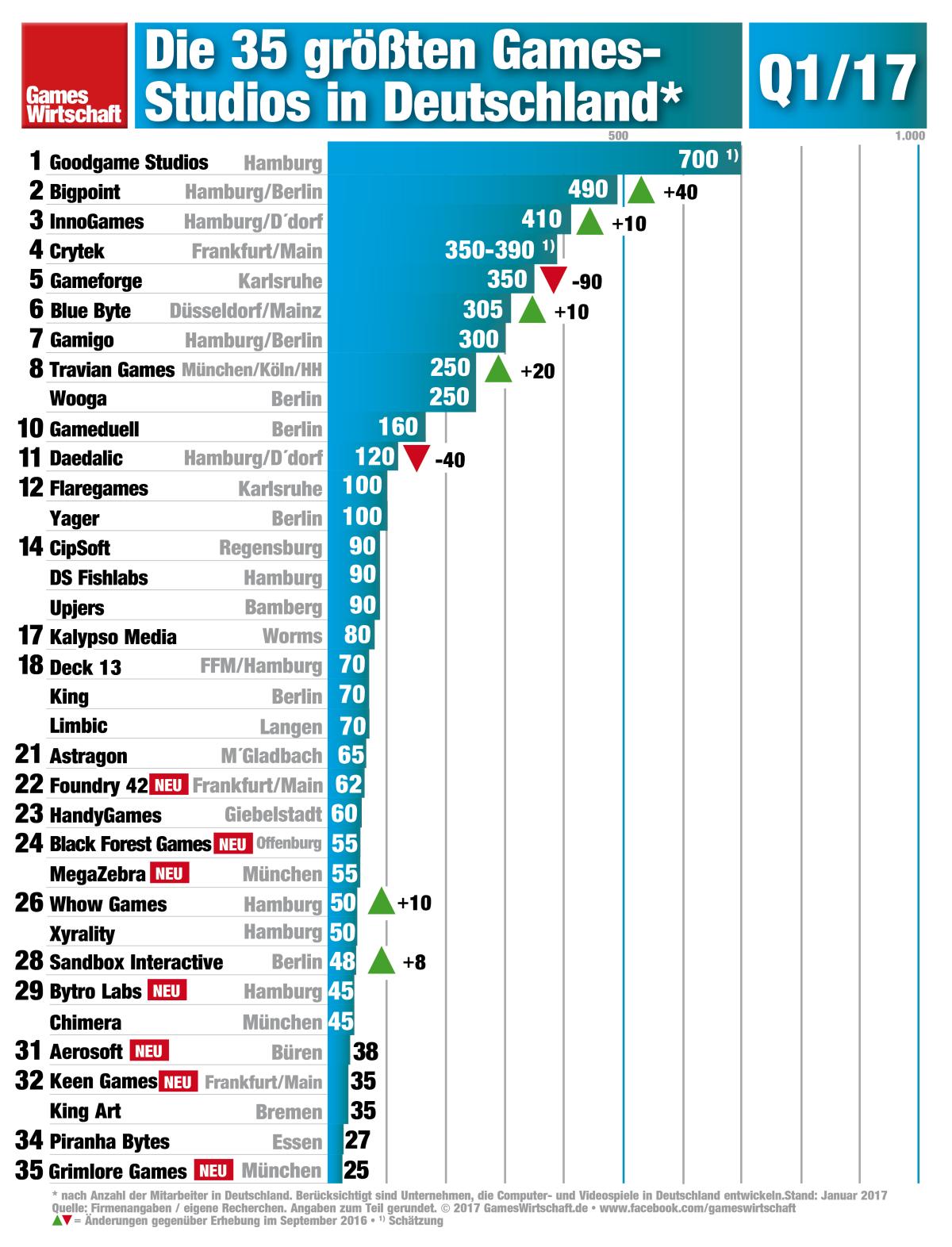 Die 35 Games-Entwickler mit den meisten Mitarbeitern in Deutschland.