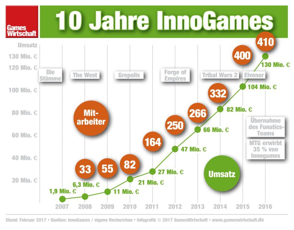 Zehn Jahre InnoGames: Strammes Wachstum bei Umsatz und Mitarbeitern