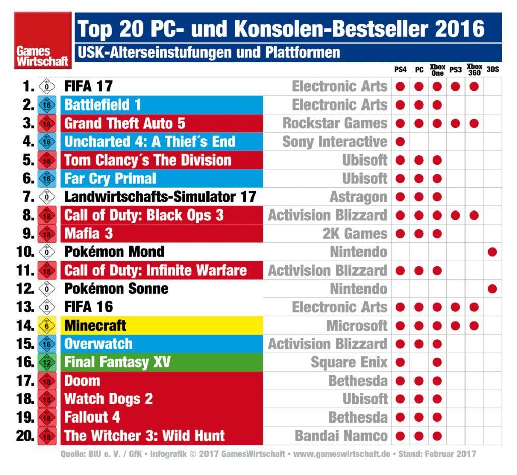 Die meistverkauften PC- und Konsolenspiele des Jahres 2016 im Überblick.