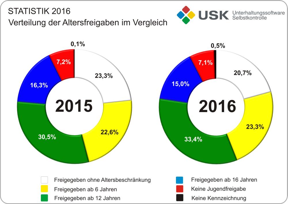 Die prozentuale Verteilung der Alterskennzeichen ist gegenüber 2015 fast unverändert.