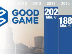 Der Umsatz von Goodgame Studios sank 2015 unter die Marke von 200 Mio. Euro.
