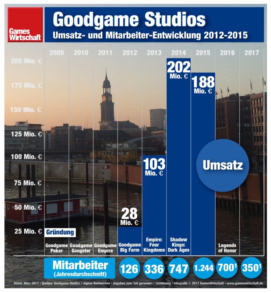 Trotz Umsatzrückgang: Goodgame Studios war auch 2015 hochprofitabel.