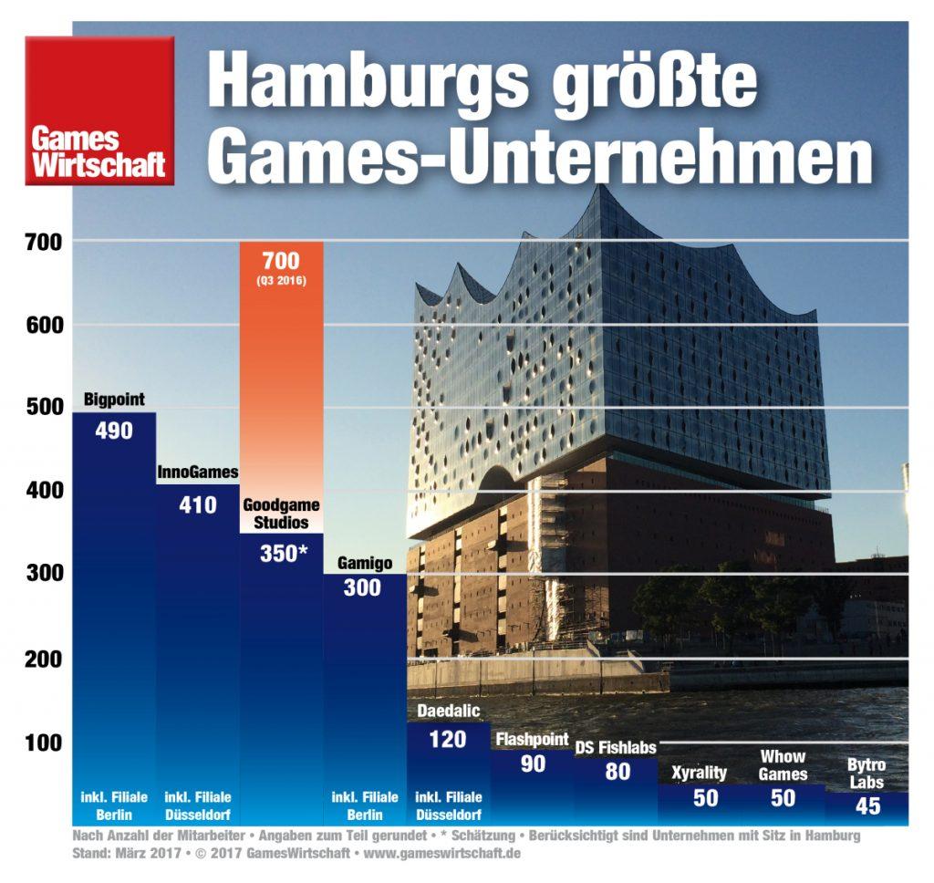 Durch den Stellenabbau seit Sommer 2016 ist Goodgame Studios nur noch die Nummer 3 in Hamburg.