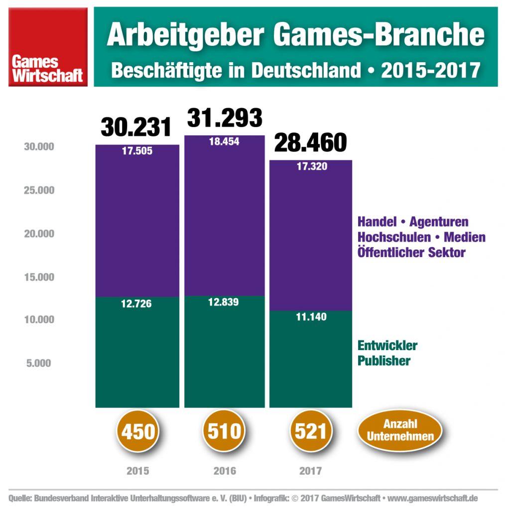 Mehr Unternehmen, weniger Beschäftigte: Der deutsche Games-Arbeitsmarkt 2017 in Zahlen.