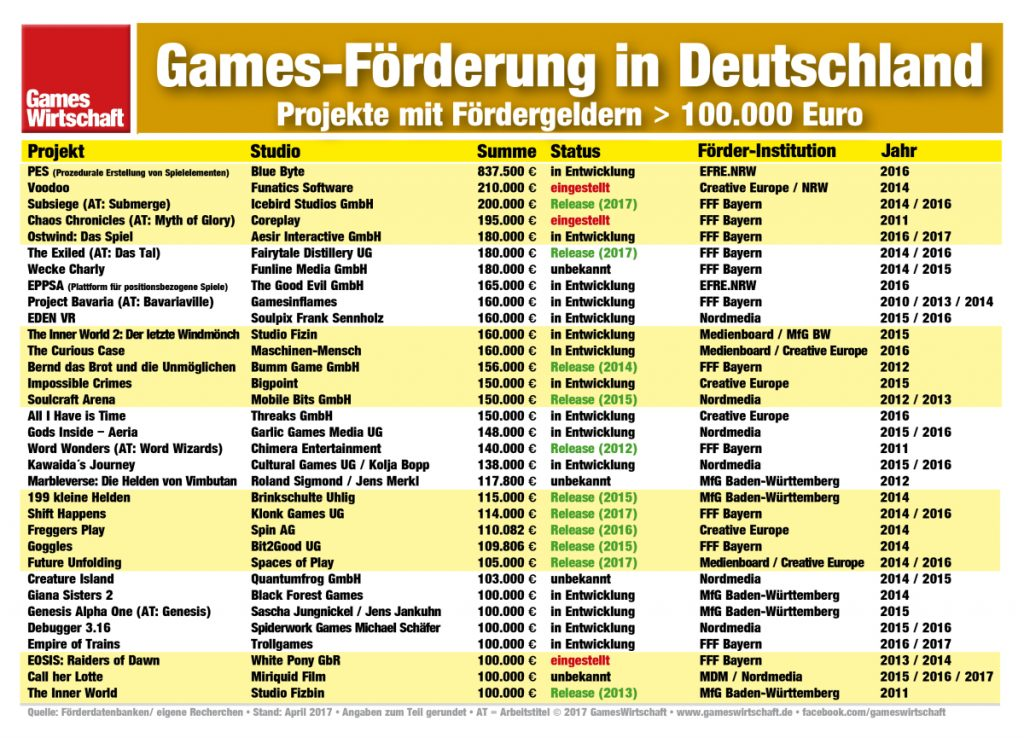 Im Schnitt jedes zehnte geförderte Games-Projekt profitiert von Förderung im sechsstelligen Bereich (Stand: April 2017)