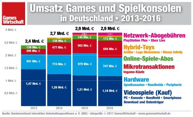 Der deutsche Games-Markt im Überblick: So haben sich die Teilsegmente seit 2013 entwickelt.