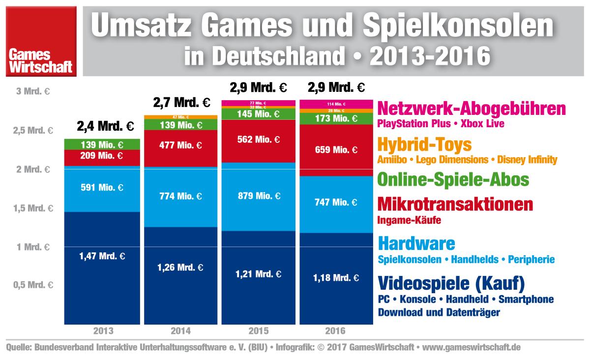 Epic Games Umsatz