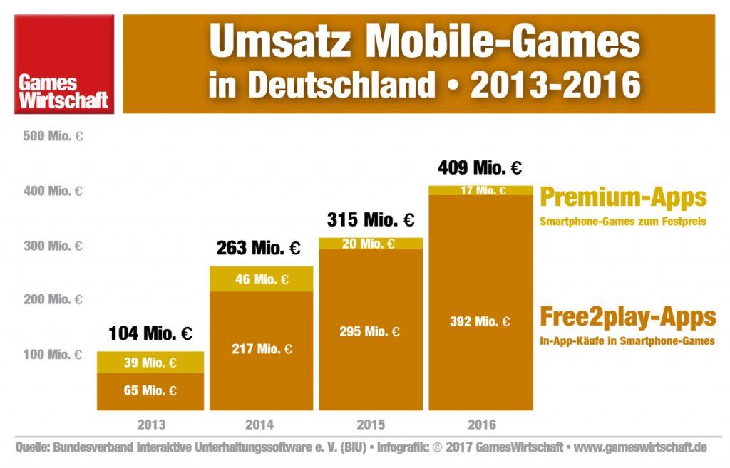 Strammes Wachstum bei Free2play-Games, kontinuierliche Rückgänge bei Games-Apps zum Festpreis.