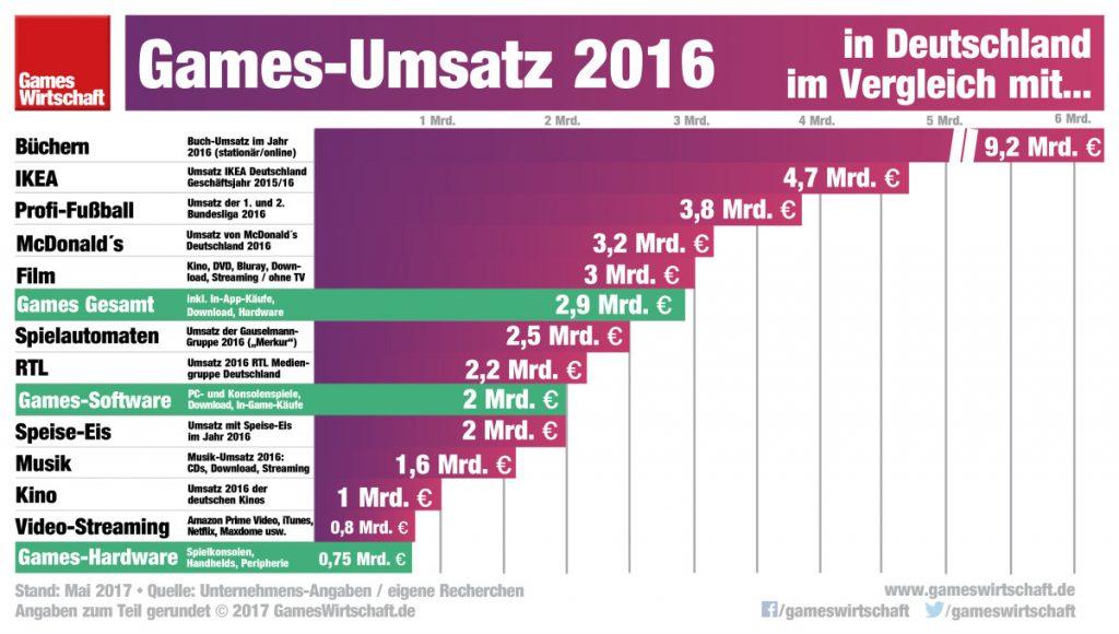 Fußball, Film und Fernsehen: Games-Umsatz 2016 in Deutschland im Branchenvergleich.