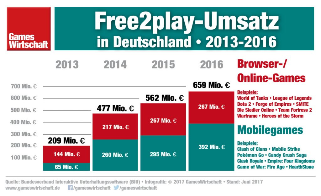 Infografik: Wachstum bei Free2play-Apps, Stagnation bei Free2play-Online-Spielen und Browsergames