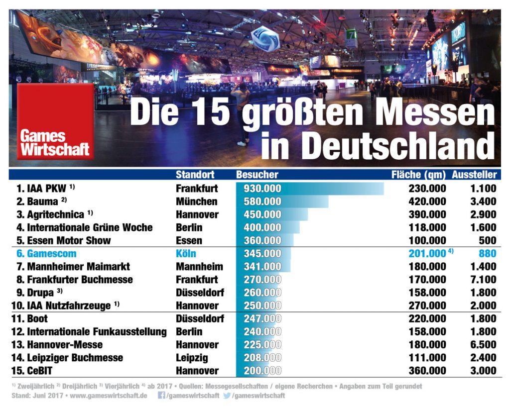 Die Gamescom belegt Platz 6 der größten Messen in Deutschland.