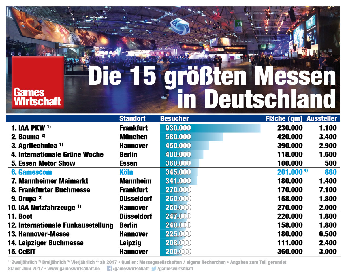 gamescom auf platz 6 der gr ten messen in deutschland. Black Bedroom Furniture Sets. Home Design Ideas