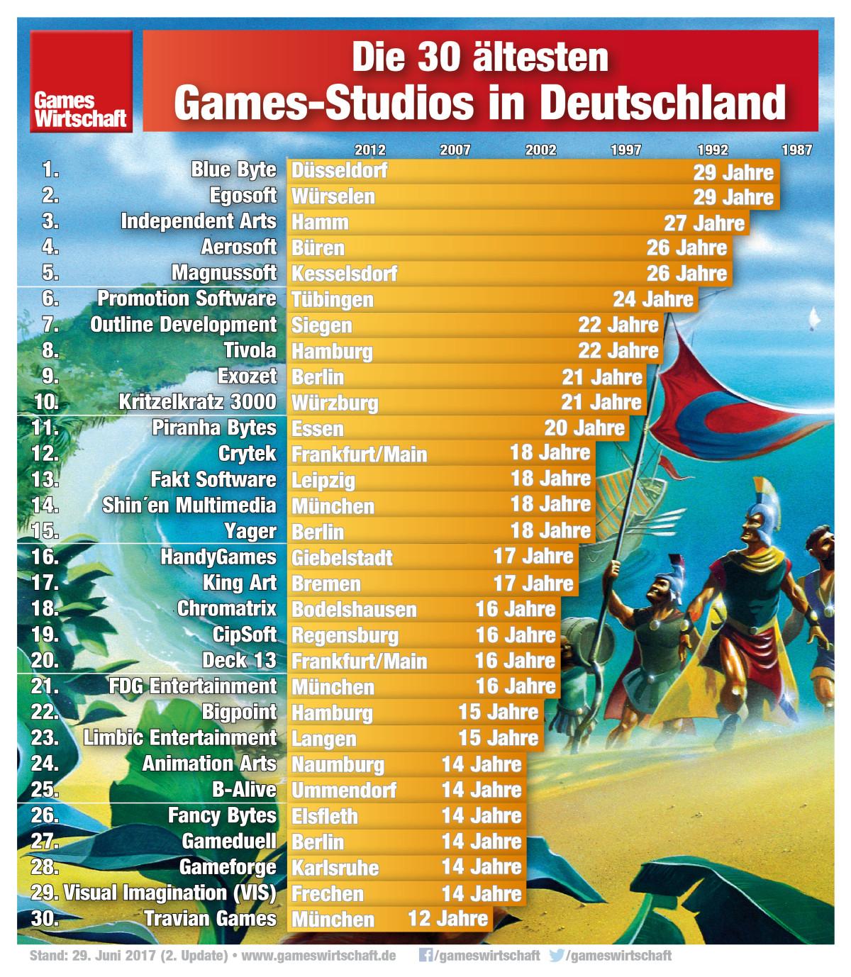 Glamouröse Metropolen wie Büren, Würselen oder Ummendorf sind die Heimat der 30 ältesten Games-Studios in Deutschland.